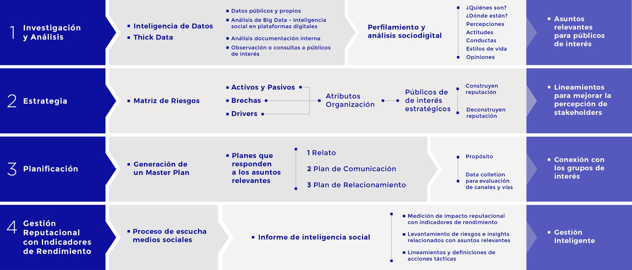 Inteligencia Reputacional